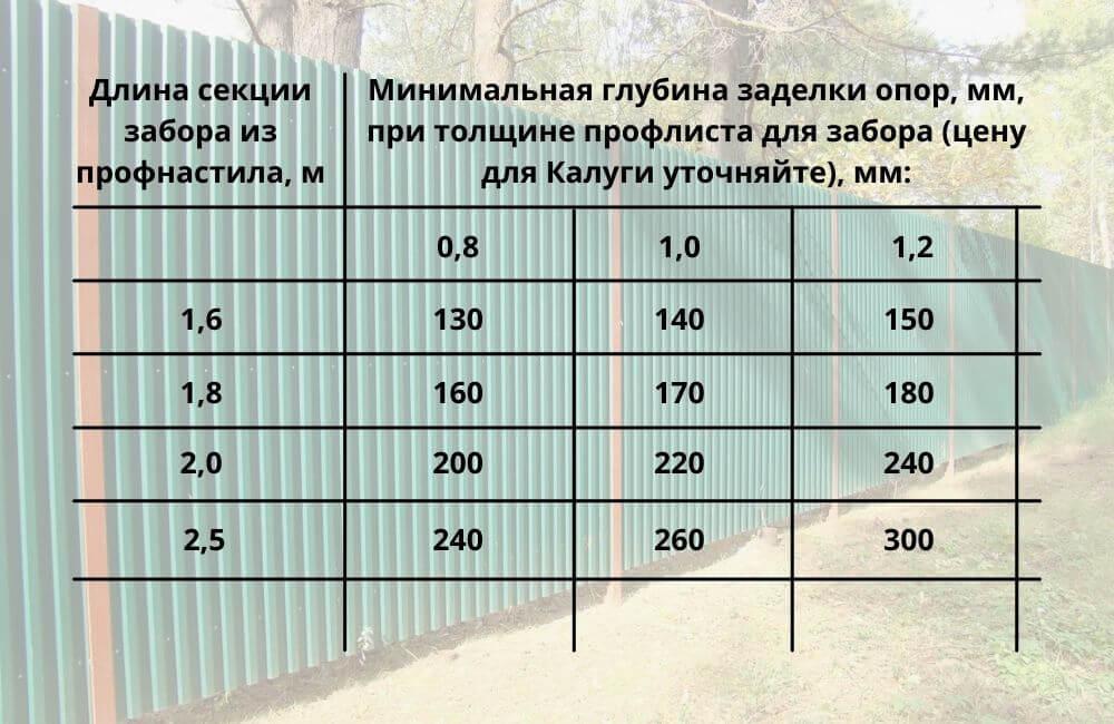 Таблица глубины закладки опоры
