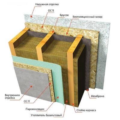 Cтруктура изоляции дома